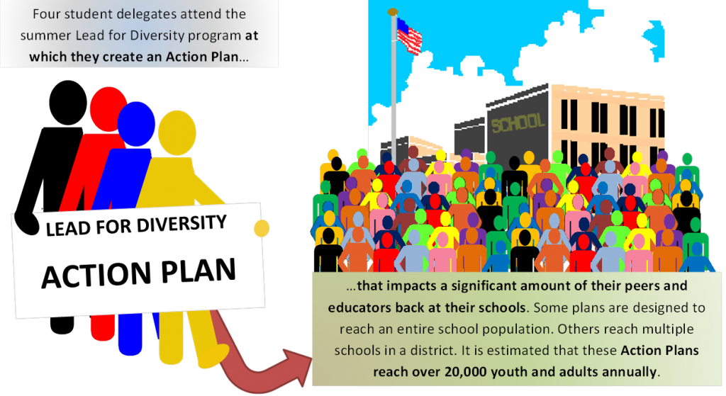 Although only four delegates per school per year attend Lead for Diversity, the impact of their learning affects far larger numbers through the implementation of their Action Plans.